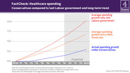 0.3-Healthcare-spending-vs-Labour-and-long-term.jpg